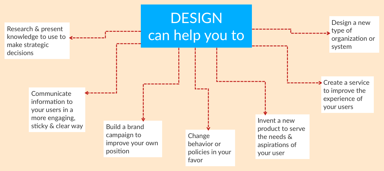 DESIGN can help you to