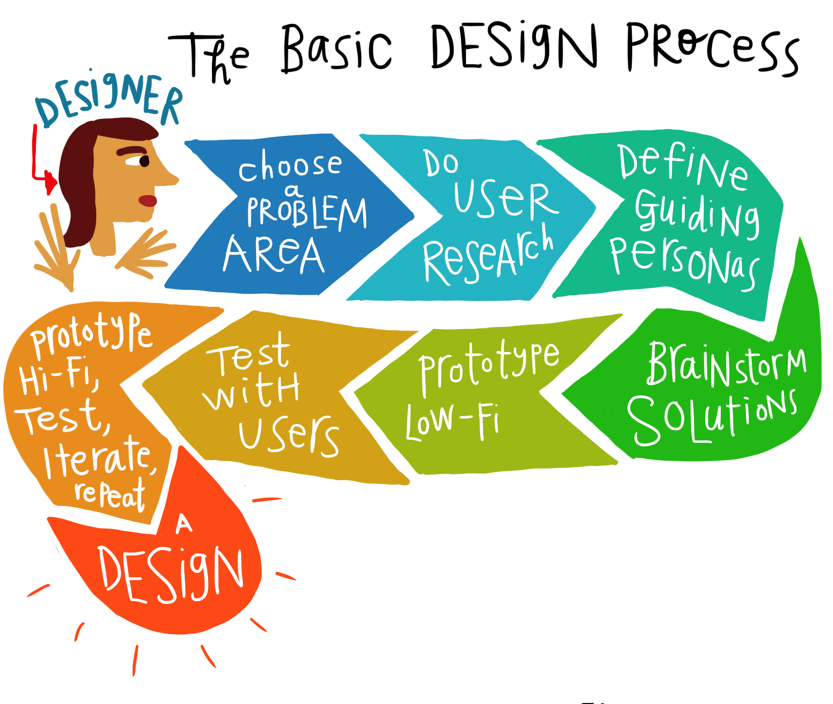 DESIGN notes - basic design process