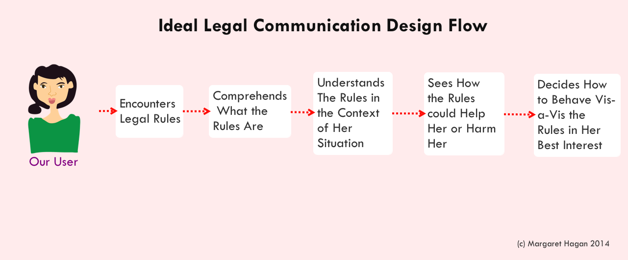 design of communication systems essay