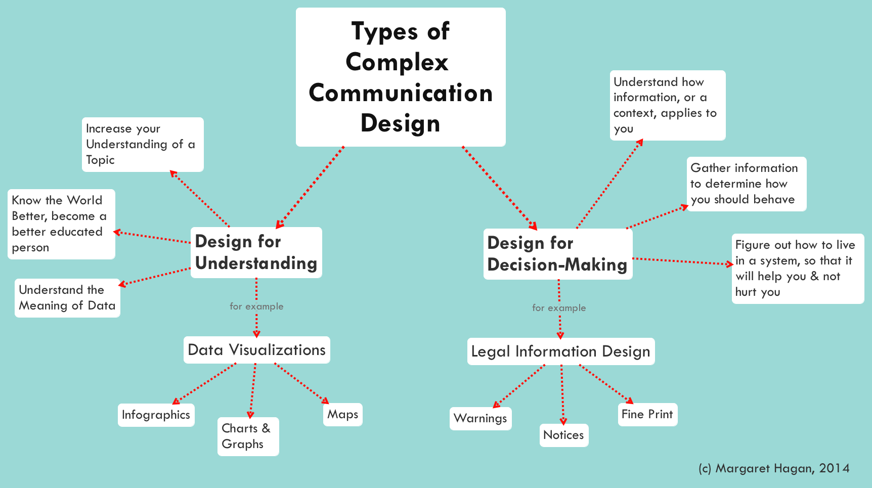 legal communication design toolbox legal design toolbox what is communication design