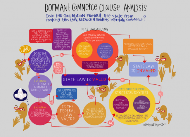 Dormant Commerce Clause Analysis Visual Law Library