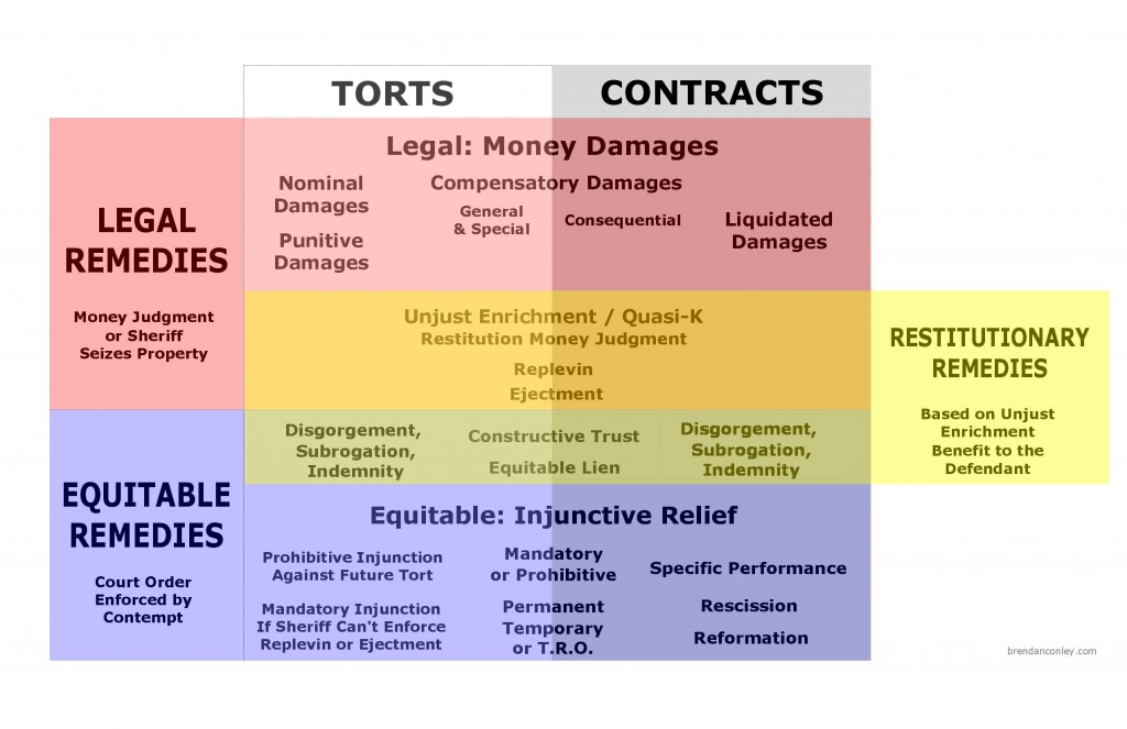 Remedies For Torts And Contracts Visual Law Library