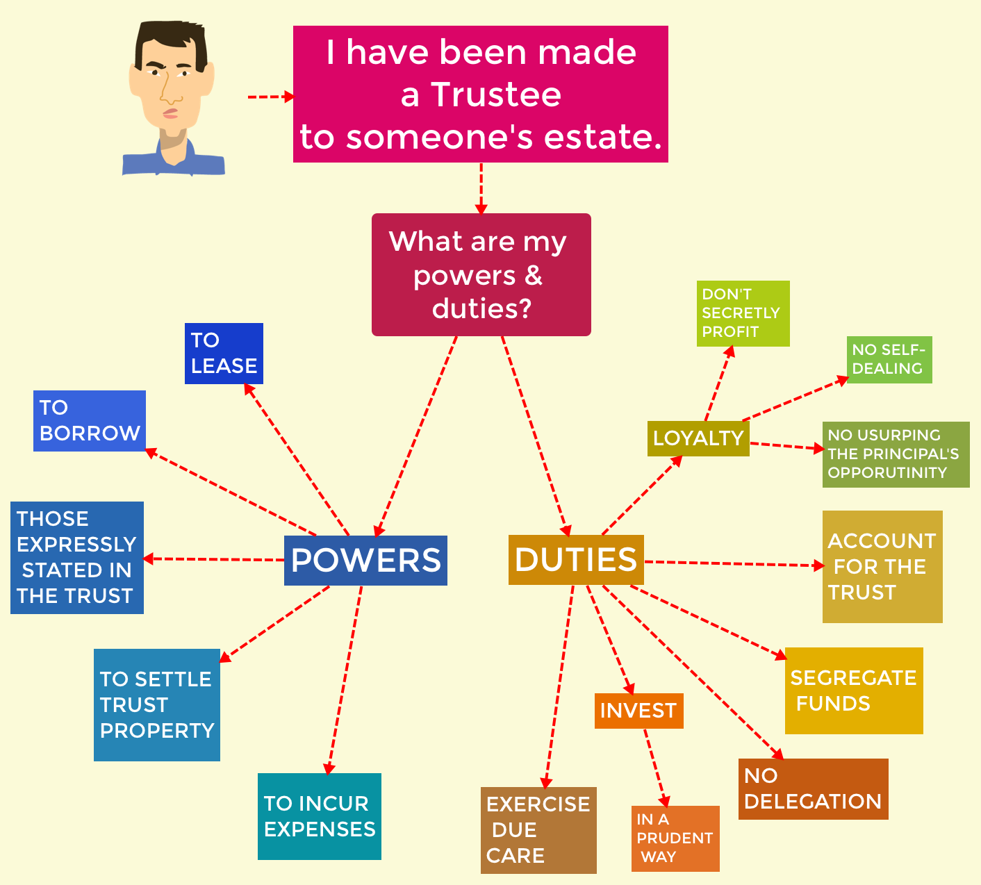 Estate law flowchart trustees powers duties visual law library estate law flowchart my powers and duties as a trustee nvjuhfo Gallery