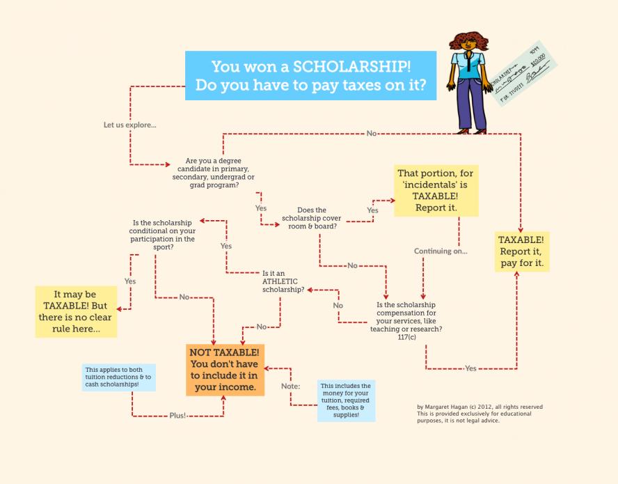 Tax Flowchart Do I Pay Taxes On A Scholarship Visual
