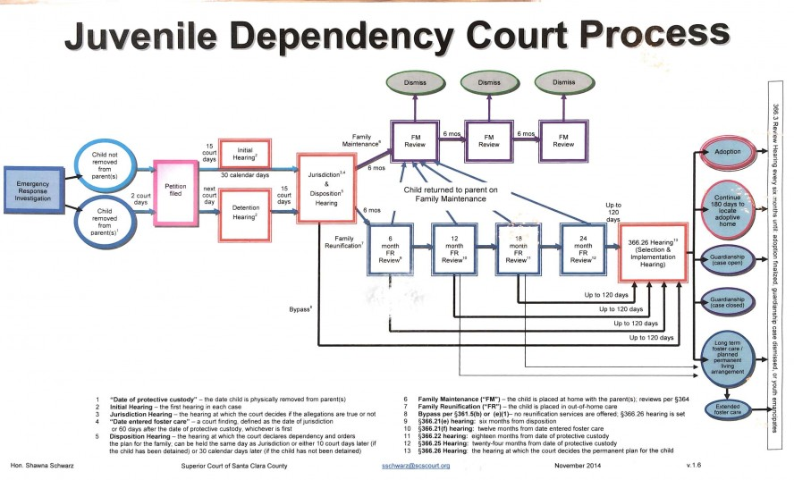 Juvenile Dependency Court Procedure Visual Law Library