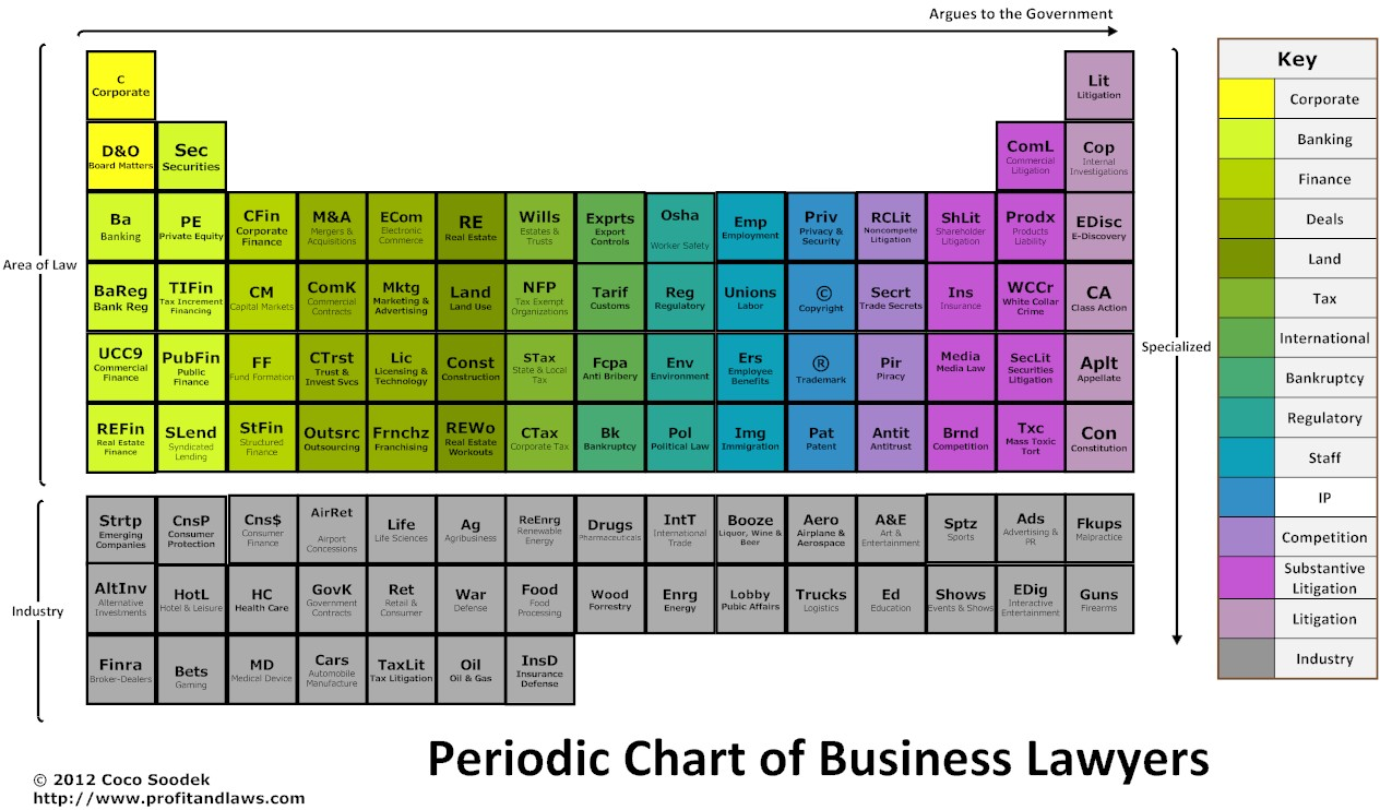 ive spent my adult life in big law but im not on this earth to help the rich get richer im here for the wanna bes i want to help the climbers - Periodic Table Law