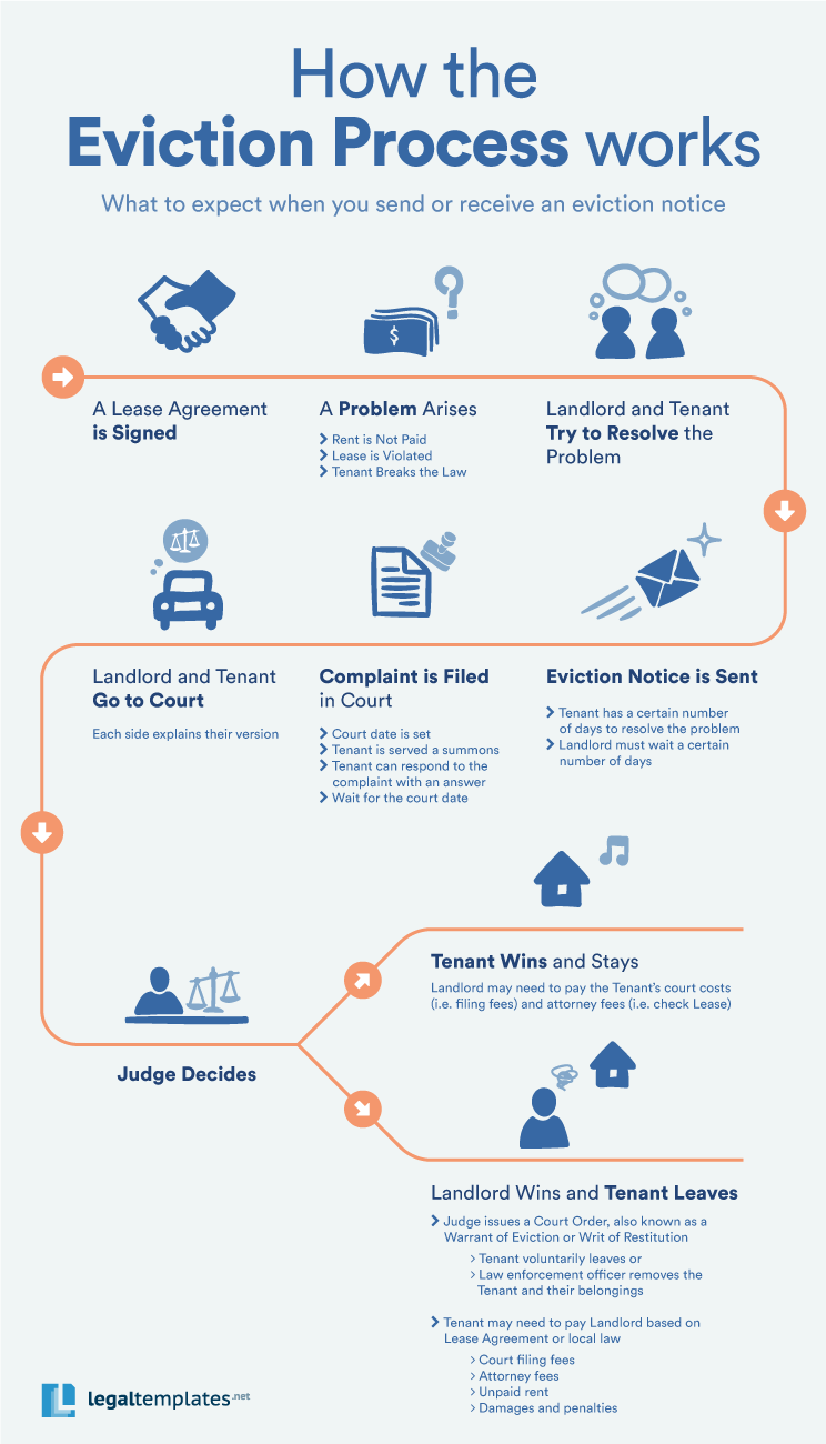 the eviction notice process