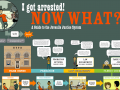Legal Navigator Project - I got arrested - juvenile justice system guide 5