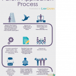Process Guide- Patent guide from LawGives