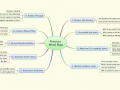 Process Guide - via process mind map