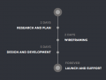 Process guide - Legal design Pattern - Process Timeline