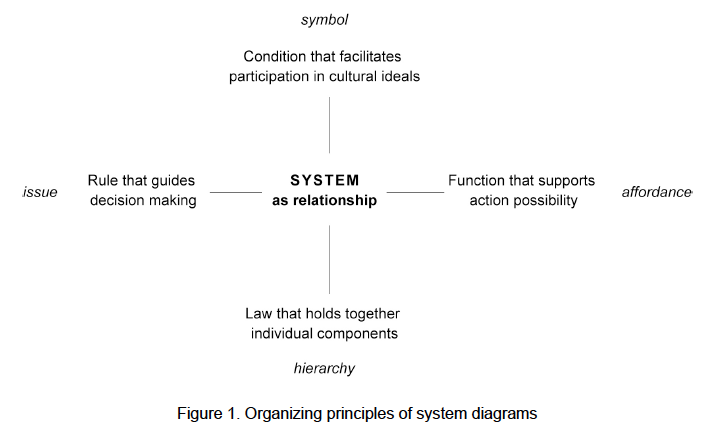LTD Program - Redesigning Systems Diagrams 2