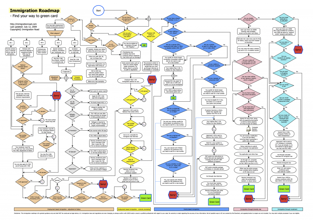 immigration-flowchart-roadmap-to-green-card