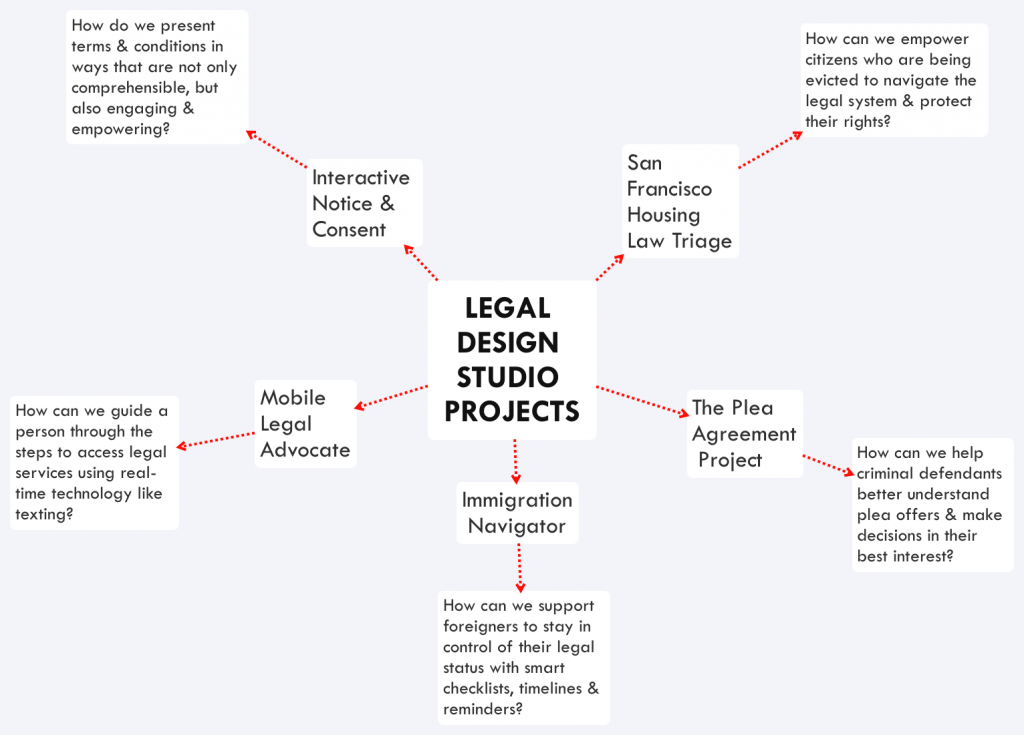 LEGAL DESIGN STUDIO PROJECTS