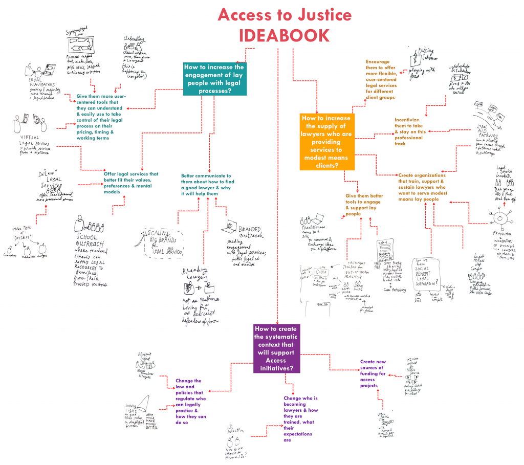 Access to Justice IDEABOOK- by Margaret Hagan 2