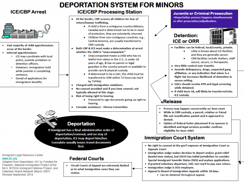ILRC - Deportation System for Minors