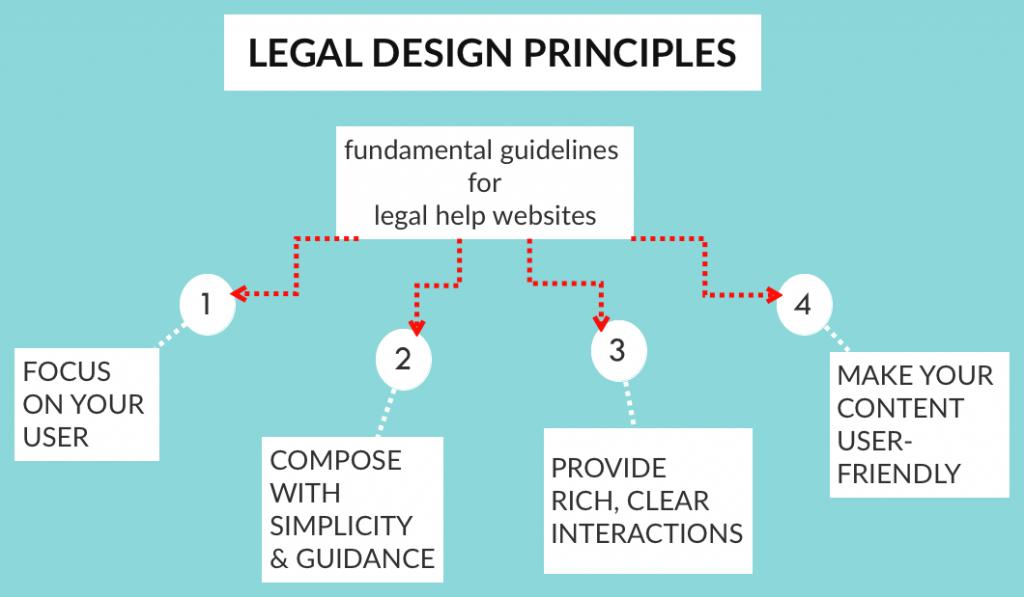 Margaret Hagan - LEGAL DESIGN PRINCIPLES