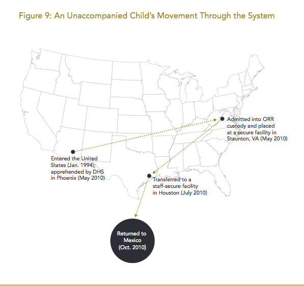 Visual explainer - movement of child through the system
