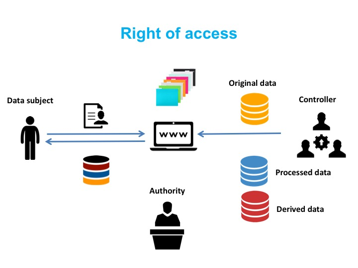 eu general data protection regulation gdpr a practical guide